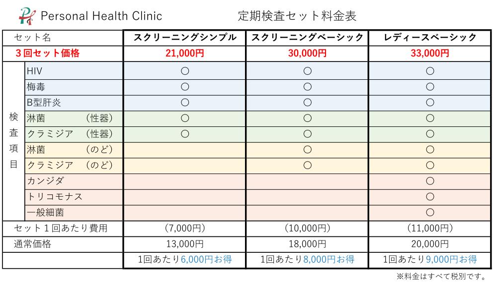 定期検査セット料金表