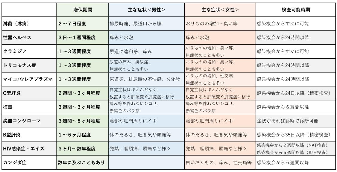 性感染症の潜伏期間、症状、検査可能時期一覧